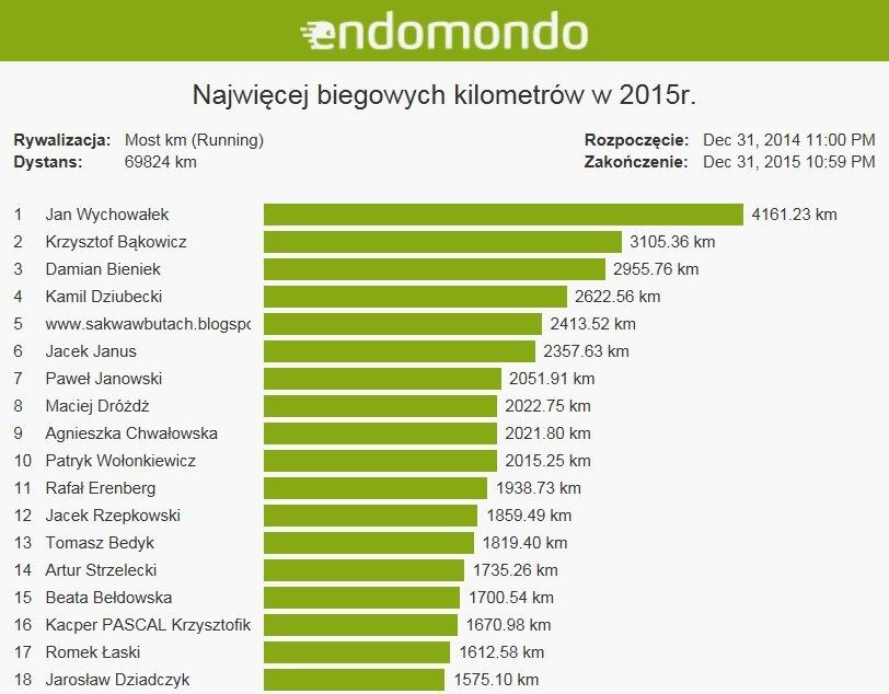 endomondo_2015_a
