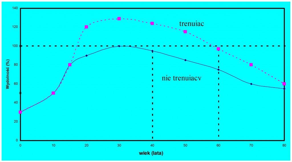 Porównanie wydolności fizycznej osób trenujących i nie trenujących